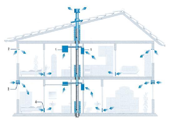 Вентиляция в частном двухэтажном доме, схема разводки в вертикальном разрезе