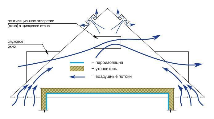 Схема передвижения воздушных потоков на чердаке
