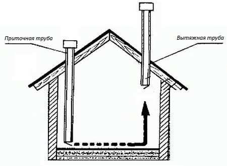 Схема простой естественной вентсистемы