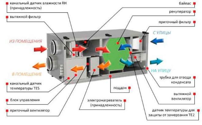Состав современной приточно-вытяжной установки