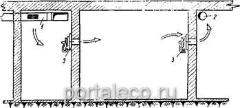 Схема приточной вентиляции помещений с применением клапанов избыточного давления