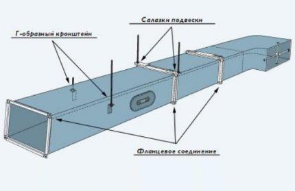 Фланцевые соединения воздуховодов