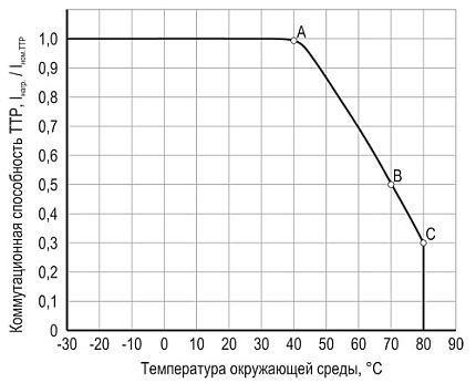 Зависимость коммутационной способности ТТР от температуры