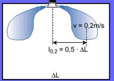 Длина струи при потолочной подаче