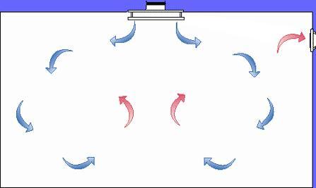 Вентиляция перемешиванием