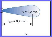 Длина струи боковым фронтом подачи