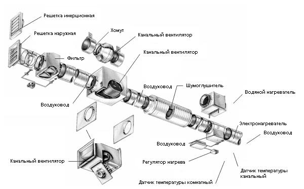 Общая схема устройства системы вентиляции