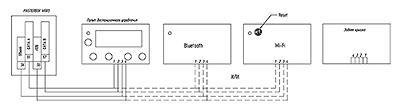 Схема подключения пульта ДУ к шкафу (щиту) автоматики MASTERBOX WRR3