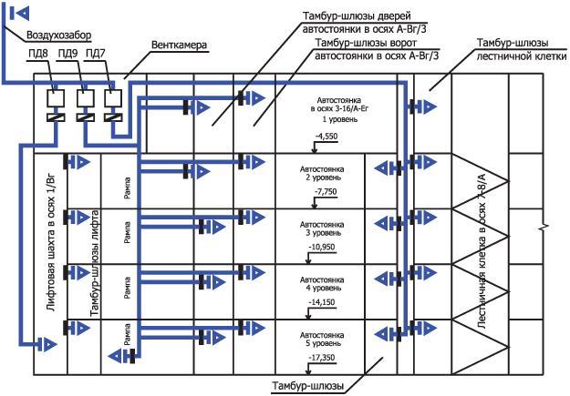 Принципиальная схема вентиляции паркинга