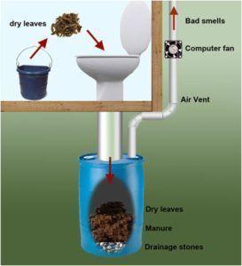 Принудительная вытяжка из септика в дачном туалете