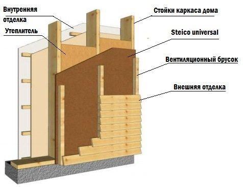 Схема каркасной стены