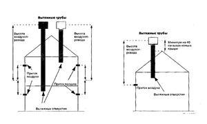 Приточная и естественная вентиляция