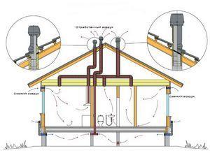 Как устроена система вентиляции