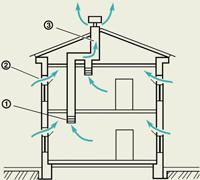 Как работает естественная вентиляция в доме.