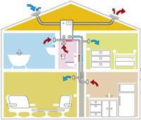 Как выходит и вход воздух в доме (естественная вентиляция дома).