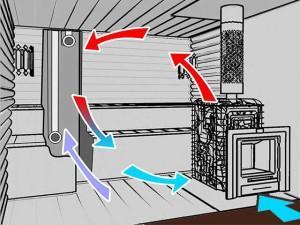 Одна из схем вентиляции бани