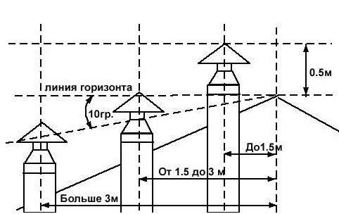 Схема к определению минимального возвышения трубы над кровлей