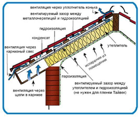 Схема вентиляции с 2-мя вентиляционными зазорами
