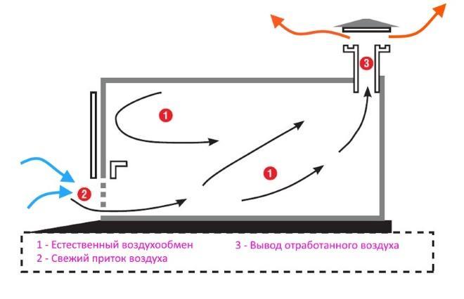 Схема удаления воздушного потока через дефлектор