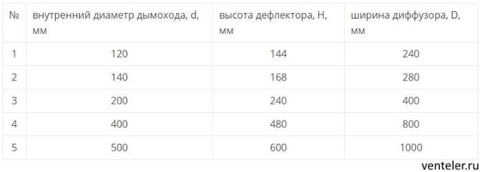 таблица соотношения размеров воздуховода (дымохода) к размерам дефлектора