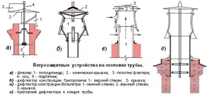 виды дефлекторов на дымоход