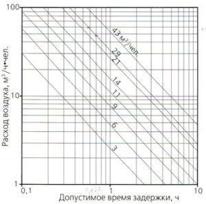График задержки вентиляции
