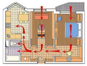 Правильный воздухообмен дома