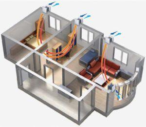 Схема работы приточной и вытяжной вентиляции