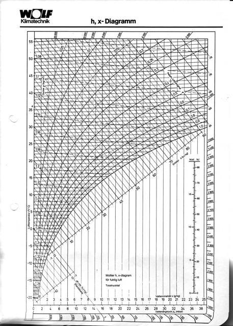 Диаграмма влажности воздуха