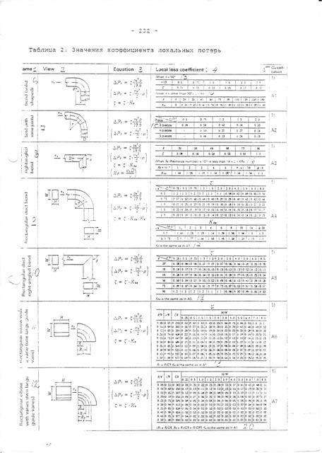 Сопротивление (потери давления, Па) деталей систем вентиляции.
