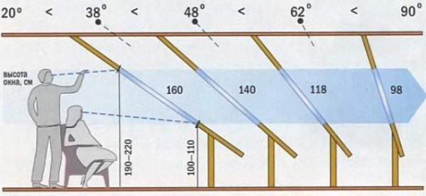Зависимость размера окон от угла наклона скатов
