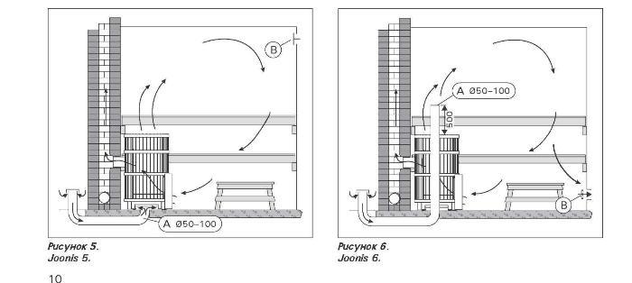Варианты вентиляции для пола в бане под печь в дымоход