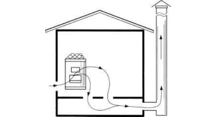Вариант отточной вентиляции через пол в бане
