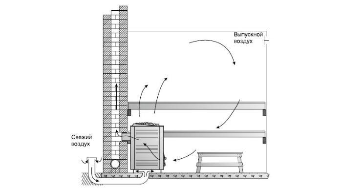 Схема устройства вентиляции через пол в печь бани