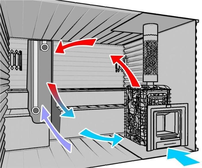 Естественная вентиляция за счёт разницы давления воздуха