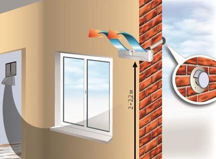 Схема установки стенового вентиляционного клапана