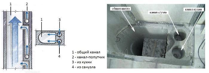 устройство вентиляционного канала