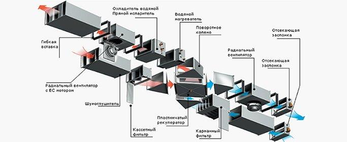 Приточно-вытяжная вентиляция с рекуперацией
