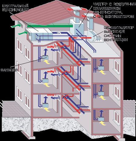 Схема устройства приточно-вытяжной вентиляции в многоквартирном доме
