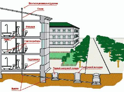 Схема проветривания канализации в многоэтажном доме