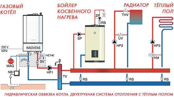 Газовая котельная в частном доме - схема, нормы и требования 3
