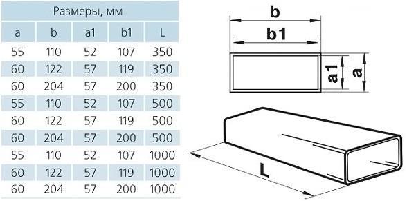 Пример типоразмерного ряда прямоугольного ПВХ канала