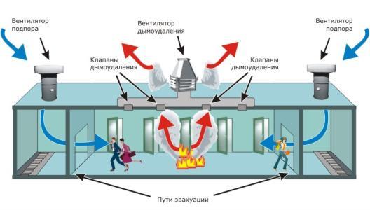 Устройство системы дымоудаления