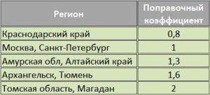 Таблица поправочных коэффициентов для различных климатических зон России