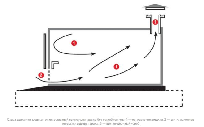 Схема установки вентиляции в гараже