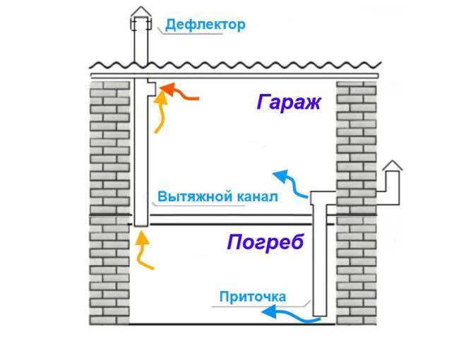 Совмещение вентиляции погреба и гаража