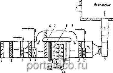 Принципиальная схема прямоточной системы кондиционирования воздуха