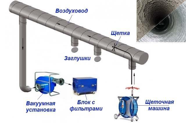 Схема работы очистного оборудования