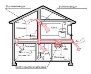 Принцип действия естественной приточно-вытяжной вентиляции