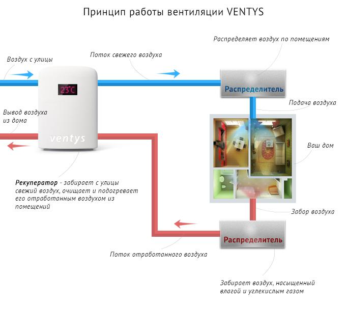 Схема-работы-вентиляции-Ventys.jpg